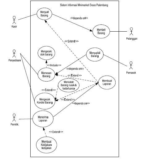 Desain database sistem informasi penjualan barang minimarket grace perangkat desain database yang di gunakan pada supermarket ini adalah entity relationship diagram erd ccuart Choice Image